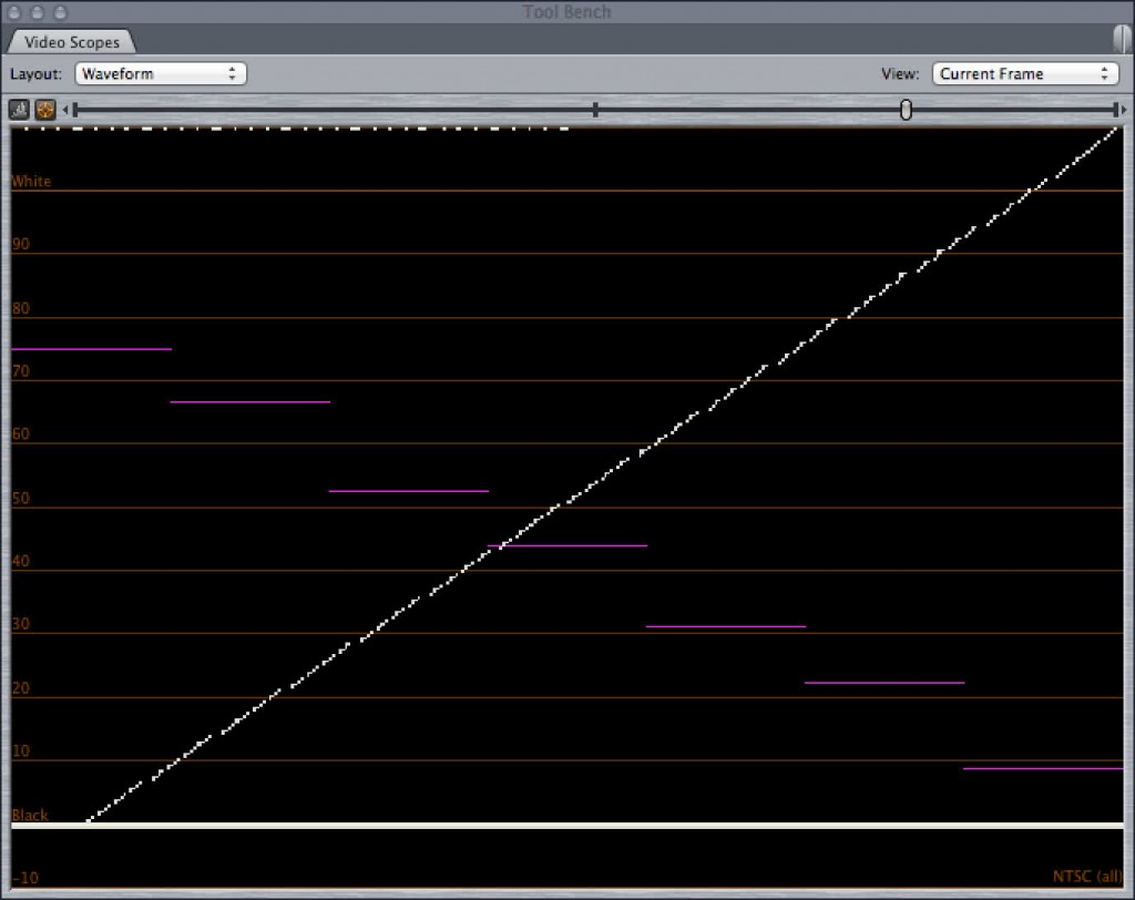Putting the 256_shades file in Final Cut's waveform shows that Final Cut does not plot values from 0-7.5 IRE but does plot the rest all the way up to the 110 IRE limit.